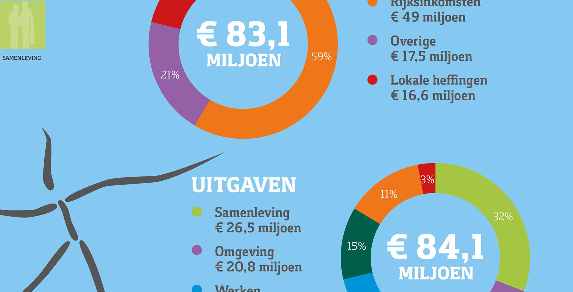 GEMEENTE DEURNE infographic begroting slide 1