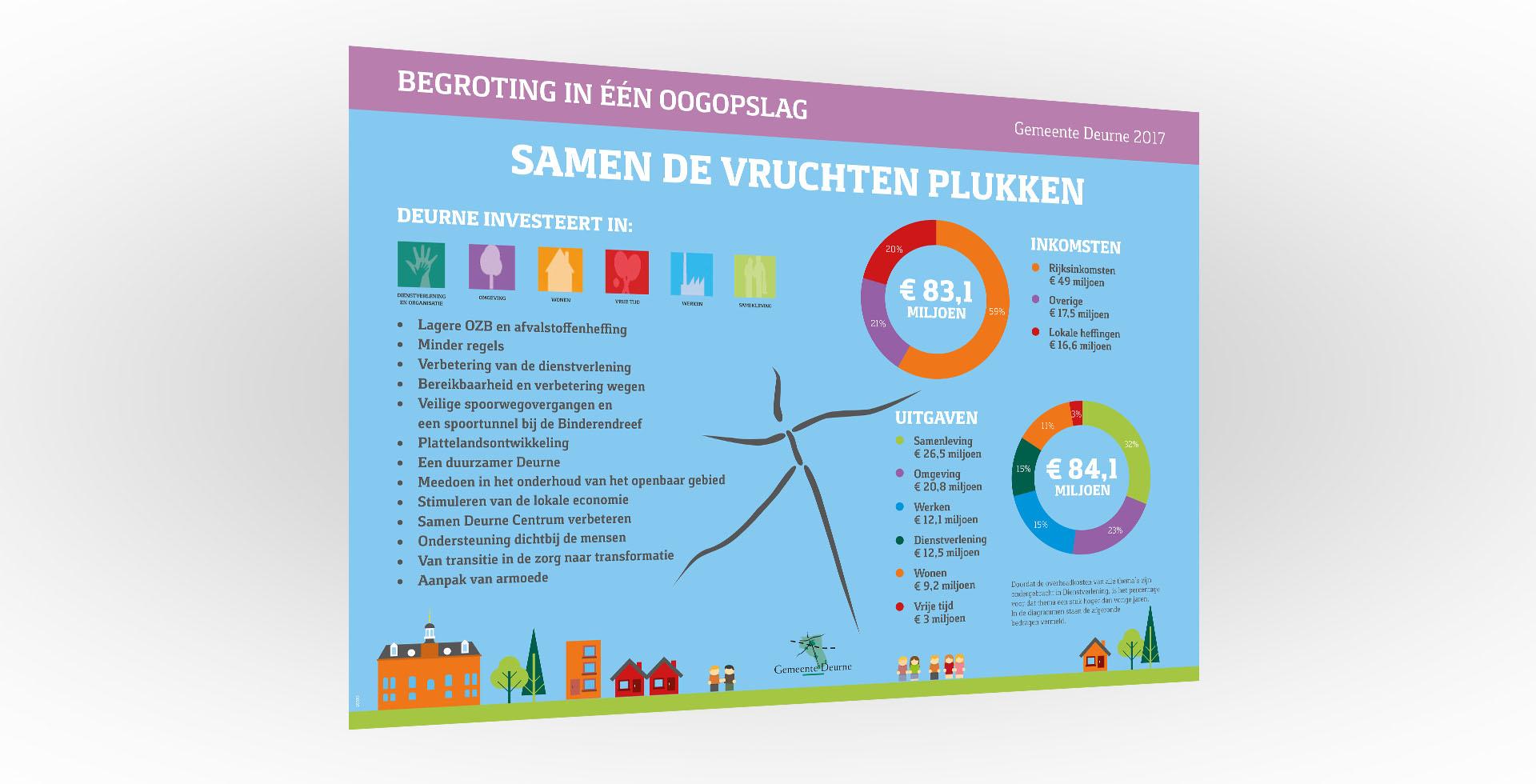 infographic ontwerp laten maken Helmond spiegel crossmedia communicatie