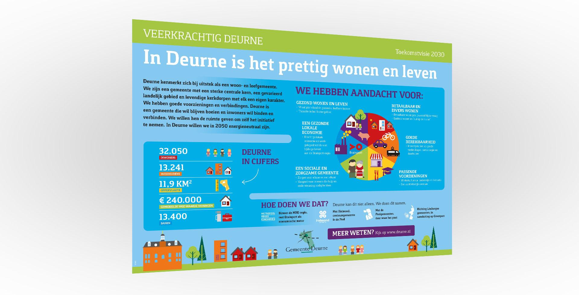 GEMEENTE DEURNE infographic veerkracht slide 2