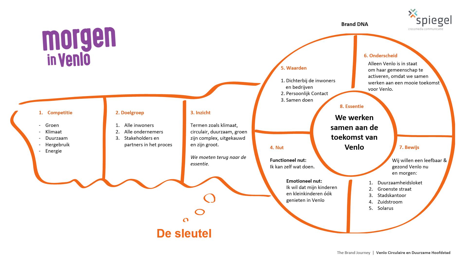Brandkey-Gemeente-Venlo-Spiegel-crossmedia-communicatie